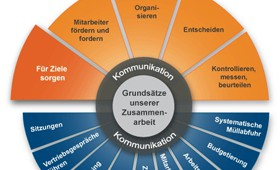 "WebBasedTraining ""Führungsprozess"""